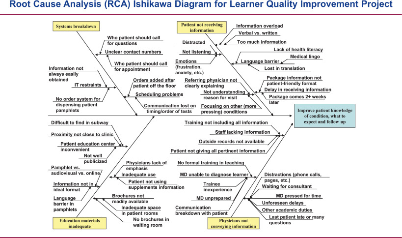 Developing a tool for assessing competency in root cause analysis the figure shows an example of an rca ishikawa diagram conducted by fellows to identify the reasons why patients may not fully understand their diagnosis ccuart Images