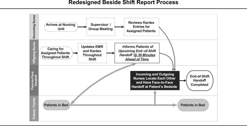 Making The Transition To Nursing Bedside Shift Reports