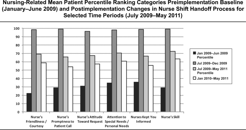 joint commission bedside shift report