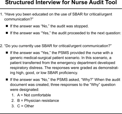 Implementing Sbar Across A Large Multihospital Health System
