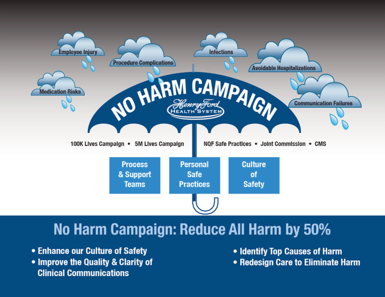 The Henry Ford Health System No Harm Campaign: A Comprehensive Model