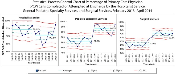 Improving Communication with Primary Care Physicians at the Time of
