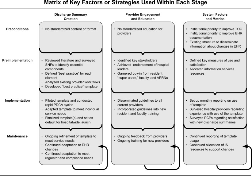 Design and Hospitalwide Implementation of a Standardized Discharge ...