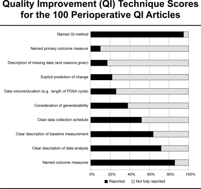How Well Is Quality Improvement Described In The Perioperative Care