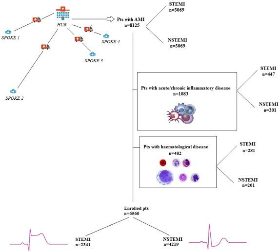 Correlation and prognostic role of neutrophil to lymphocyte