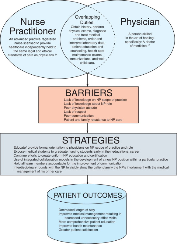 Strategies to Overcome Barriers to Effective Nurse