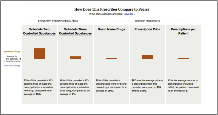 Shedding Light on Nurse Practitioner Prescribing - ScienceDirect