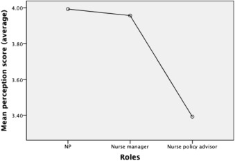 Perceptions of NP Roles in Australia: Nurse Practitioners