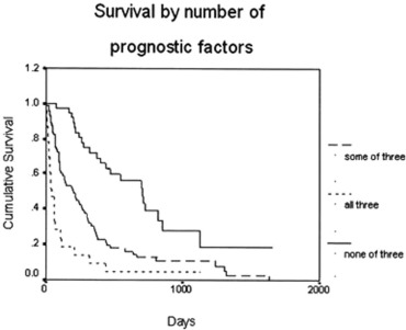 Prognostic Factors For Survival After Surgical Palliation Of Malignant Pleural Effusion Sciencedirect