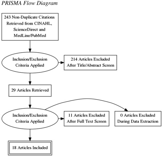 Strategies to Improve NCLEX-RN Success: A Review - ScienceDirect