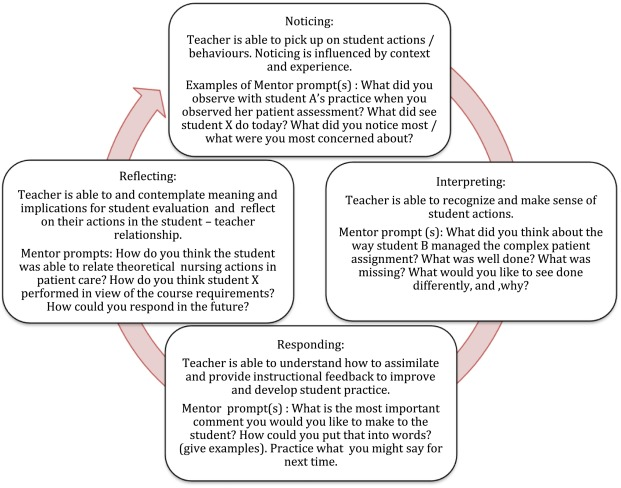 Learning To Think Like A Clinical Teacher ScienceDirect
