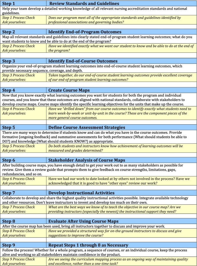 Curriculum Mapping In Nursing Education A Case Study For Collaborative Curriculum Design And Program Quality Assurance Sciencedirect