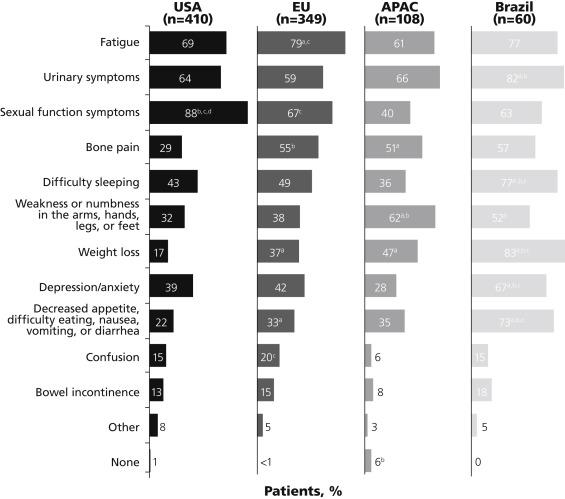 Recognizing Symptom Burden in Advanced Prostate Cancer: A