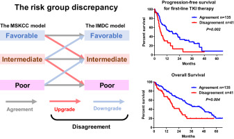 Impact of Disagreement Between Two Risk Group Models on
