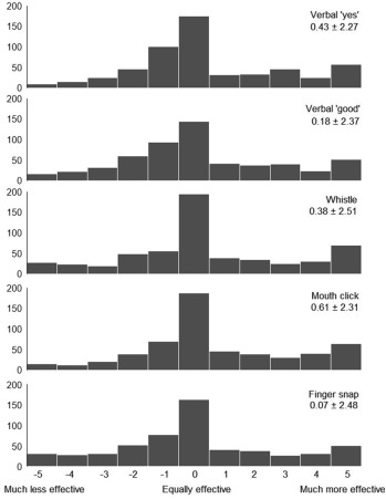 Practices and perceptions of clicker use in dog training: A
