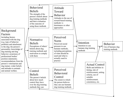 Barriers to the adoption of humane dog training methods