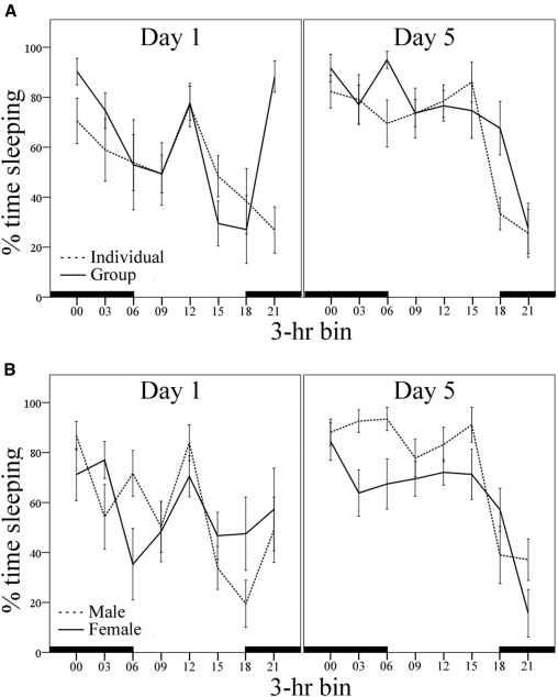 Behavioral patterns of laboratory Mongolian gerbils by sex