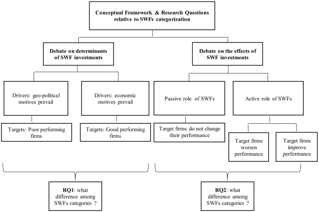 Do investment determinants and effects vary across sovereign