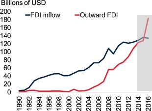 Foreign direct investment statistics in malaysia real jinnat peringkat investment grade indonesia yahoo