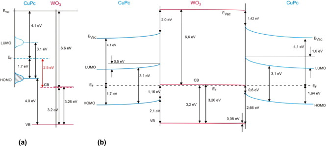 Fermi Level Positioning In Organic Semiconductor Phase Mixed