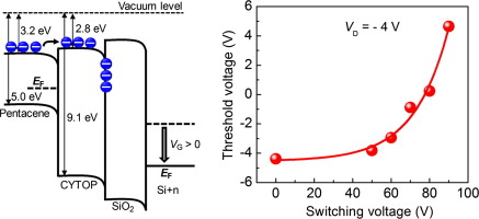 Controllable Threshold Voltage Of A Pentacene Field Effect