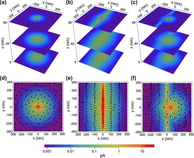 Home · Fortan Cafortan 300 Gr; Page - 2. Current flow from a c AFM