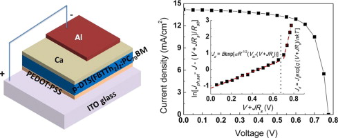 Temperature and light dependent diode current in high-efficiency ...