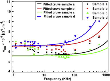 Structural and frequency-dependent dielectric properties of