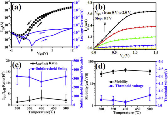 Ion-gel gated field-effect transistors with solution