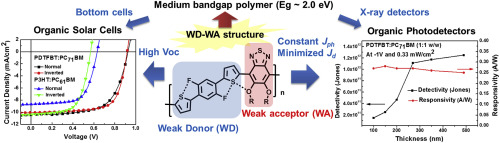 Synthesis and characterization of a wide bandgap polymer