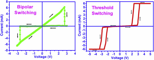 Electrical switching behaviour of a metalloporphyrin in Langmuir ...