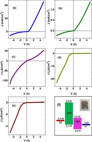 Tuning the charge transport and photo-physical behavior in