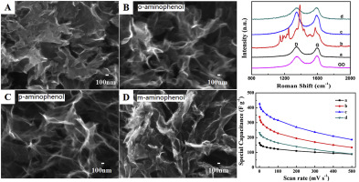 The effect of aminophenol isomers on the reduced graphene