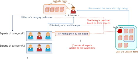 Efficient recommendation methods using category experts for a large