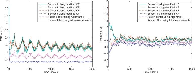 An event based multi-sensor fusion algorithm with deadzone like