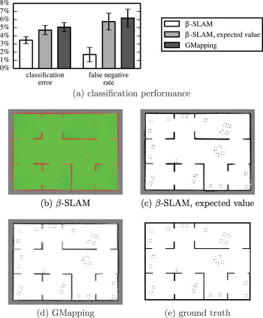β-SLAM: Simultaneous localization and grid mapping with beta