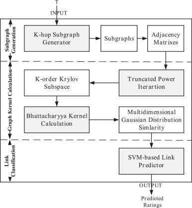 Graph kernel based link prediction for signed social