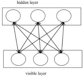 A survey on deep learning for big data - ScienceDirect