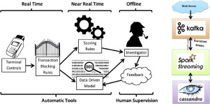 Scarff A Scalable Framework For Streaming Credit Card Fraud Detection With Spark Sciencedirect