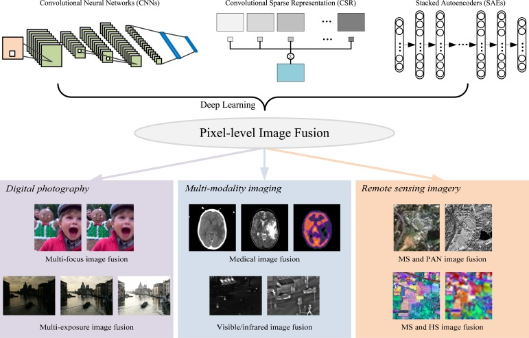 Deep learning for pixel-level image fusion: Recent advances and