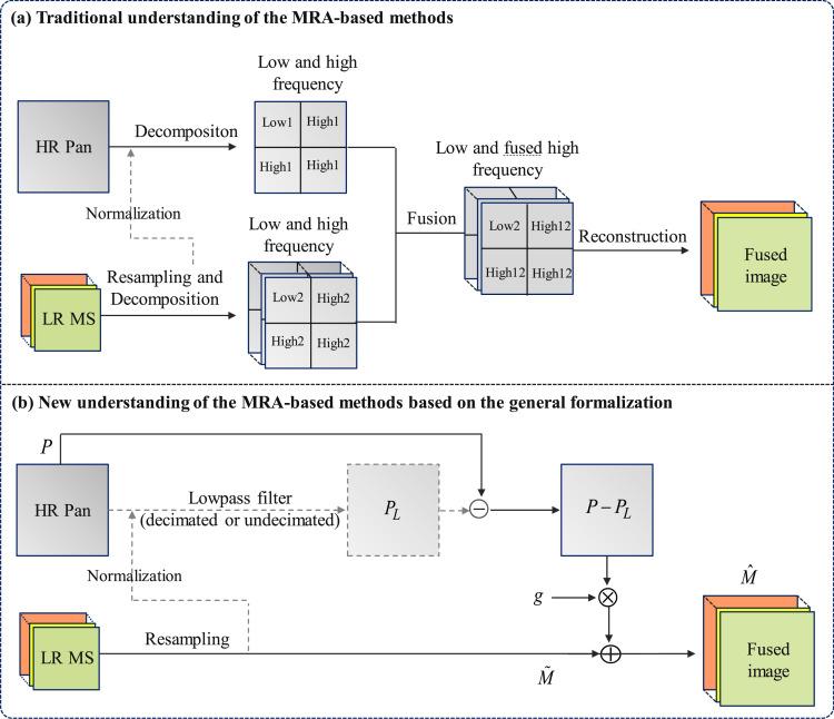Review of the pansharpening methods for remote sensing