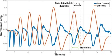 A sensor fusion approach for drowsiness detection in
