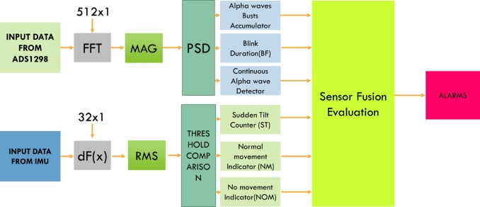 A sensor fusion approach for drowsiness detection in wearable ultra