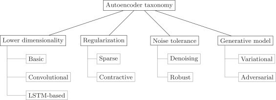 A practical tutorial on autoencoders for nonlinear feature