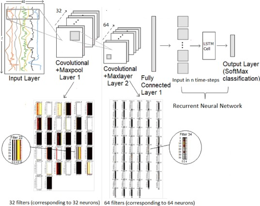 Deep learning analysis of mobile physiological, environmental and
