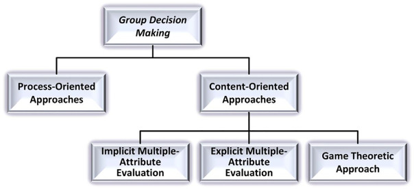 Deriving decision makers' weights in group decision making