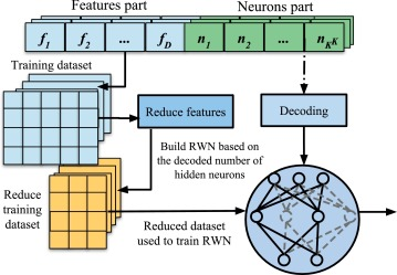 An intelligent system for spam detection and identification