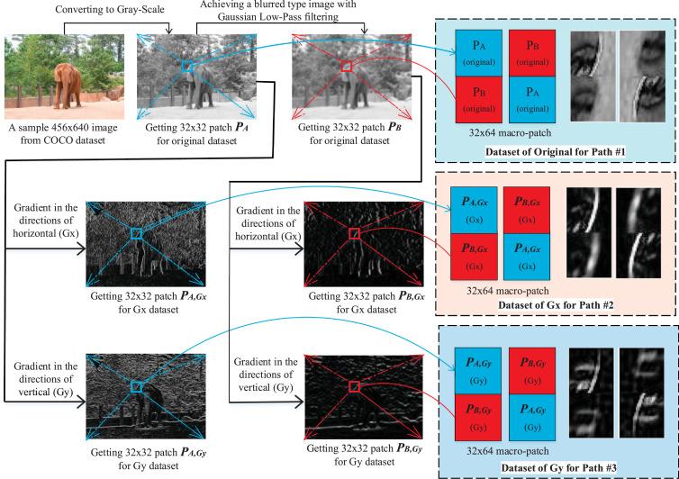 Ensemble of CNN for multi-focus image fusion - ScienceDirect