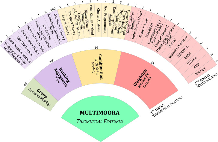 An overview of MULTIMOORA for multi-criteria decision-making: Theory