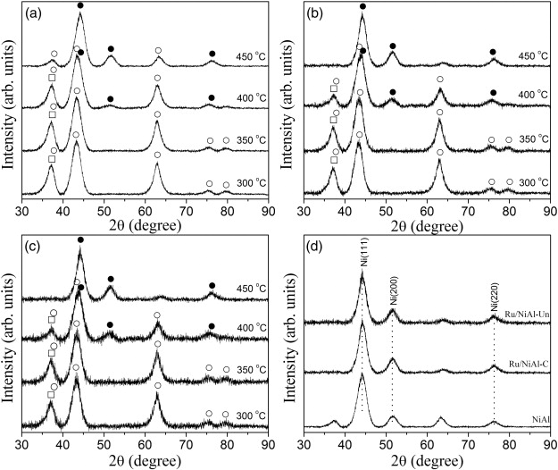 Highly dispersed ni particles on runial catalyst derived from in situ xrd patterns of a nial b runial c and c runial un catalysts after reduction at different temperatures d nial runial c and runial un fandeluxe Images